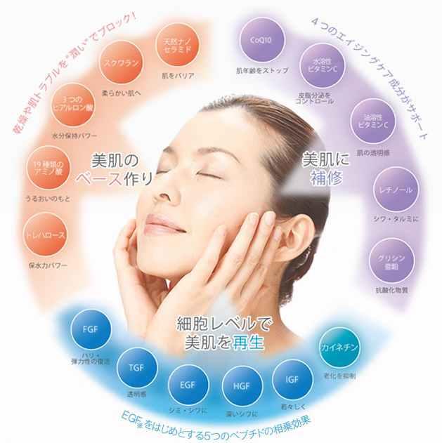 リダーマモイストゲルは41種類の美容保湿成分配合