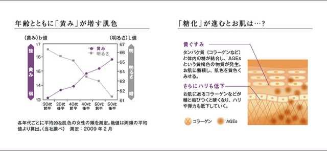 コウジ酸のくすみ予防効果 糖化 AGEs